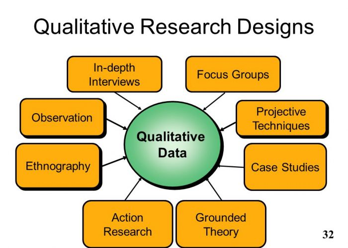 In-depth. Interviews. Focus Groups. Observation. Qualitative. Data. Projective Techniques. Ethnography. Case Studies. This slide highlights many of the qualitative techniques that are useful for data collection. Action Research. Grounded Theory.